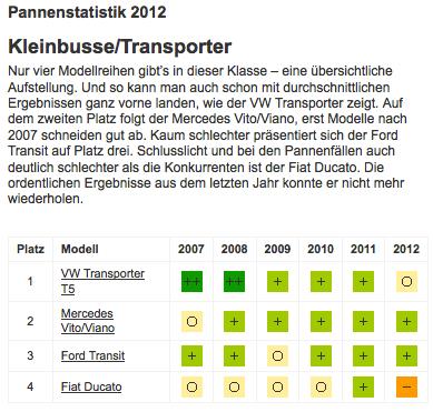 ADAC Pannenstatistik 2012
